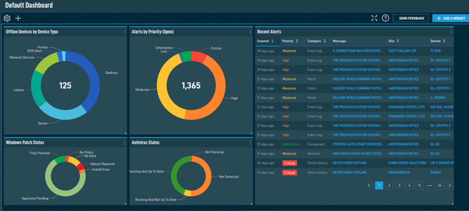 Dashboard als Beispiel für proaktives Monitoring